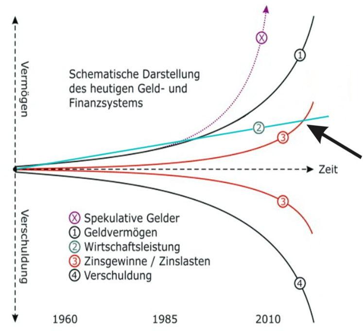 Geldsystem: Geldmengen-Ausdehnung und Zinseszinseffekt