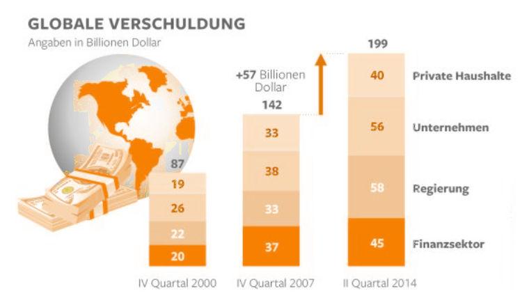 Globale Verschuldung 2000 - 2015 (Zinsen und Zinseszinseffekt)
