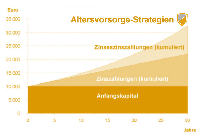 Altersvorsorge Strategien Inflationsschutzbrief