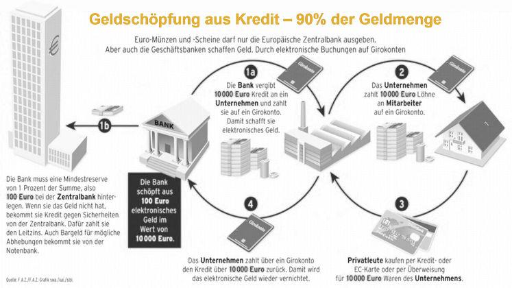Inflationsschutzbrief beschreibt Geldschöpfung aus Kredit