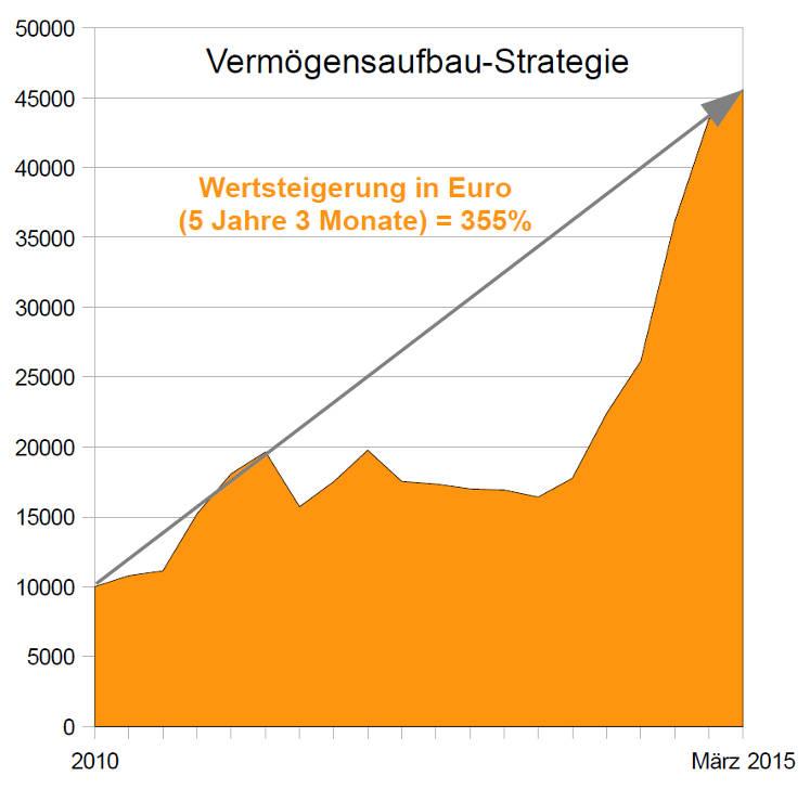 Chart Wertentwicklung Strategie Vermögensaufbau (Inflationsschutzbrief)