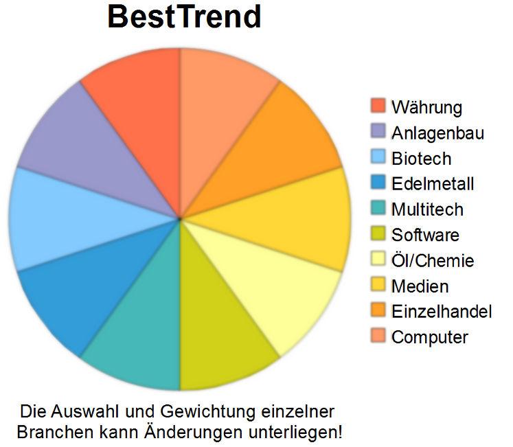 Anlagestrategie BestTrend - Grafik der Branchen