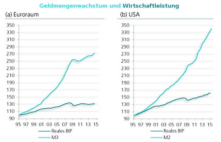 Geldmenge vs. Wirtschaftsleistung Europa USA