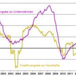 Kreditvergabe von Banken an Unternehmen und Haushalte