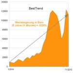 Wertentwicklung Anlagestrategie BestTrend 11/2015 (Inflationsschutzbrief)