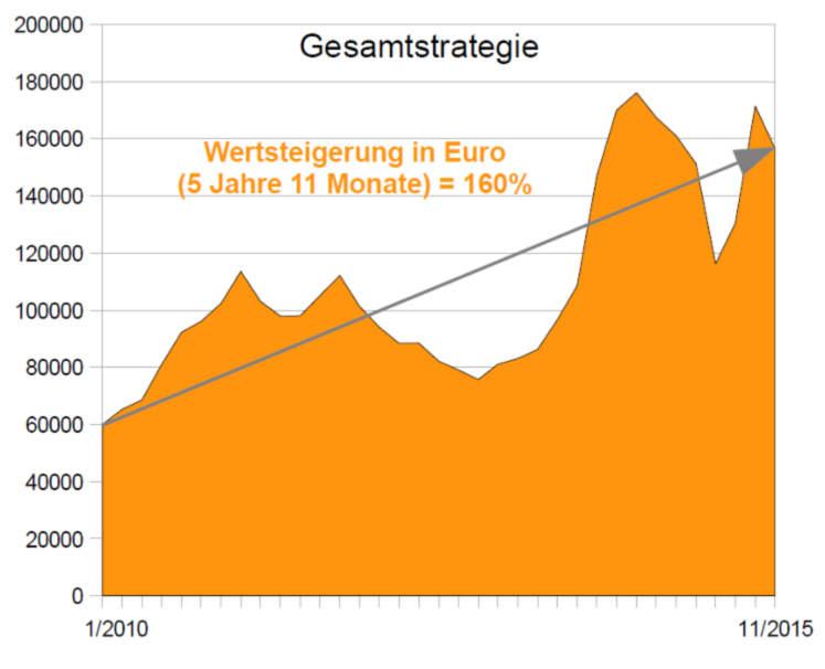 Wertentwicklung Anlagestrategie Gesamtstrategie 11/2015 (Inflationsschutzbrief)