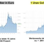 Gold-, Silber-Entwicklung 2000-2015
