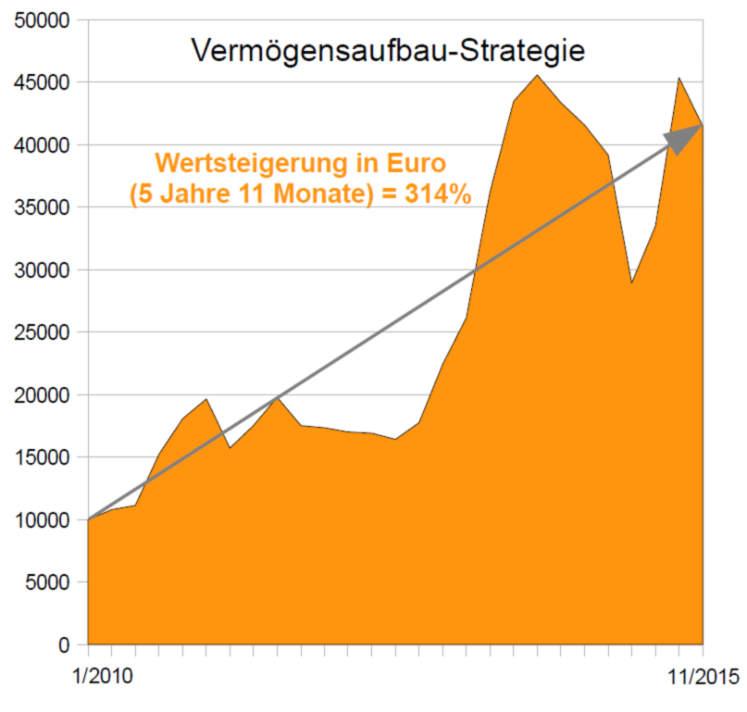 Wertentwicklung Anlagestrategie Vermögensaufbau-Strategie 11/2015 (Inflationsschutzbrief)