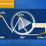 FED - Erhöhung der Zinsen suggeriert Normalität