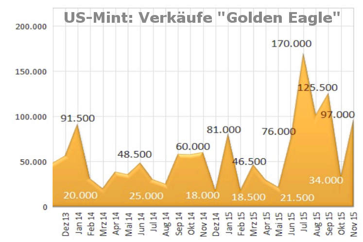 """Gold-Nachfrage: US-Mint Verkaufszahlen """"Golden Eagle"""" (2013-2015)"""