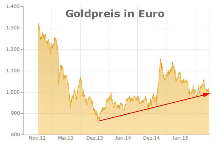 Goldpreis in Euro (2012-2015)