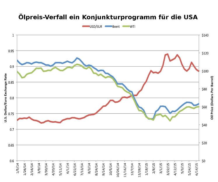 Ölpreis vs. US-Dollar | Ölpreisverfall wirkt wie ein Konjunkturprogramm für die USA