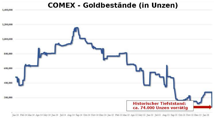 Comex: Gold-Bestände auf Tiefststand