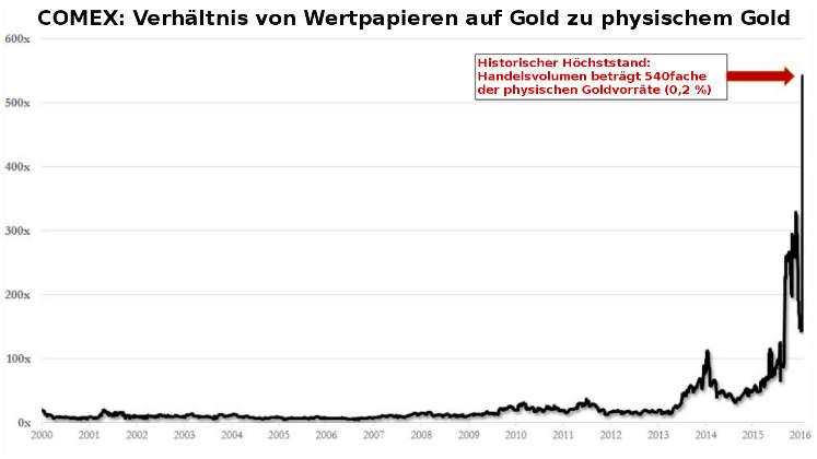 Comex-Verhältnis: Wertpapiere auf Gold zu physisch verfügbarem Gold