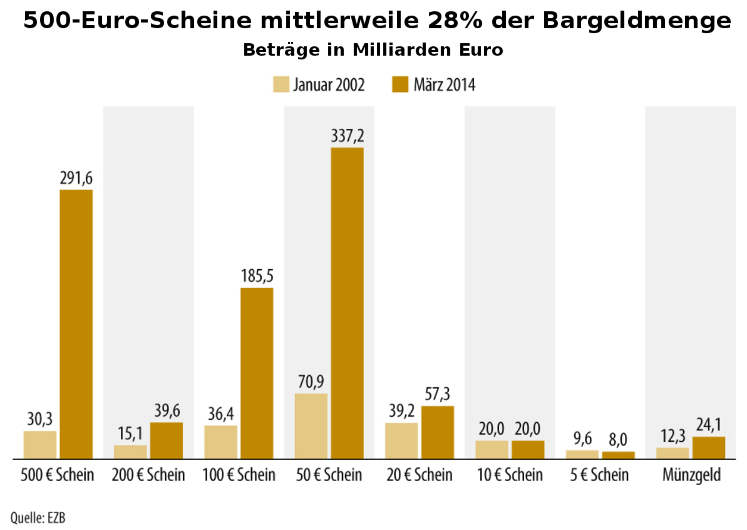 Bargeld: Vergleich 500-Euro-Geldscheine in Umlauf 2008 und 2016