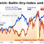 Baltic-Dry-Index Vergleich DAX 1985-2016 - Weltwirtschaftskrise Börsencrash 2016?