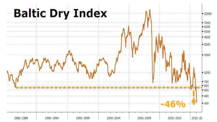 Baltic-Dry-Index Februar 2016 - Weltwirtschaftskrise Börsencrash 2016