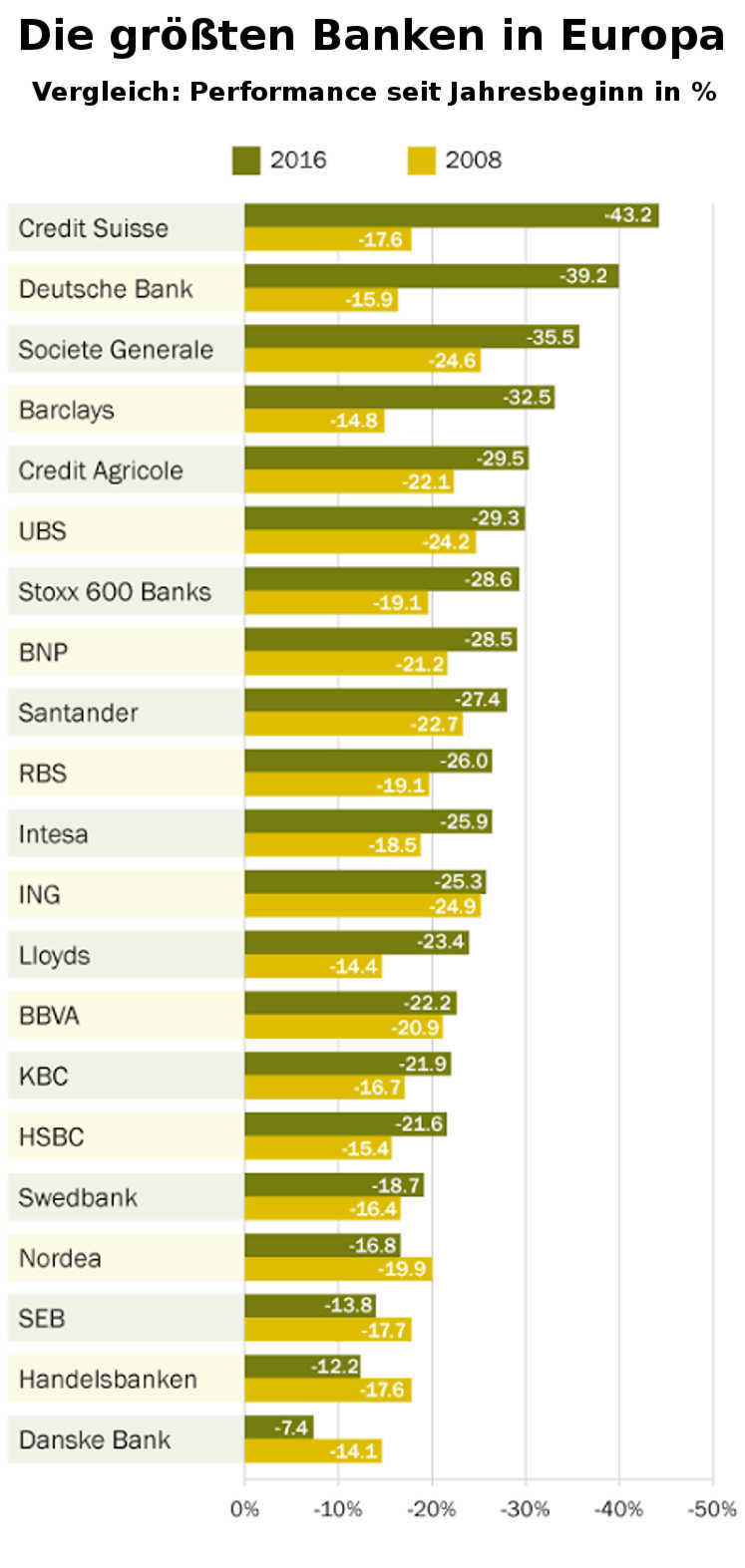 Ertragslage / Performance Vergleich Banken Europa 2016 zu 2008