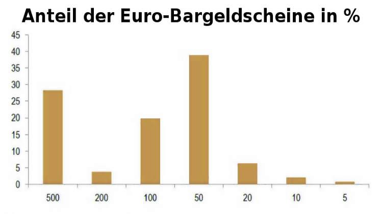 Euro-Bargeld: Anteil Geldscheine in Umlauf
