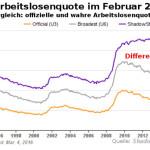 Offizielle und wahre US-Arbeitslosenquote 2/2016