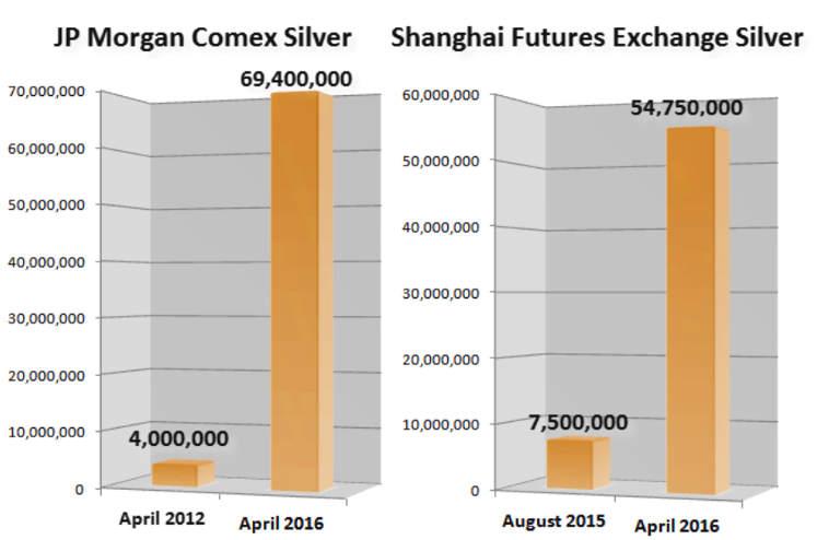 Silber-Bestände von JP Morgan / Comex zu Shanghaui Futures Exchange