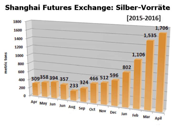 Shanghai Futures Exchange: Silber-Bestände 2015 - 2016