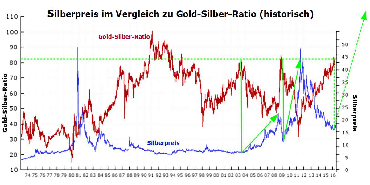 Silberpreis: Gold-Silber-Ratio
