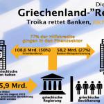 Attac: 77 Prozent der Hilfen für Griechenland flossen an Finanzsystem
