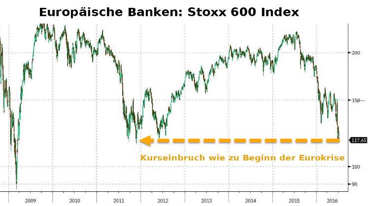 Bankenkrise Italien: Stoxx-600-Index Kurseinbruch wie bei Eurokrise