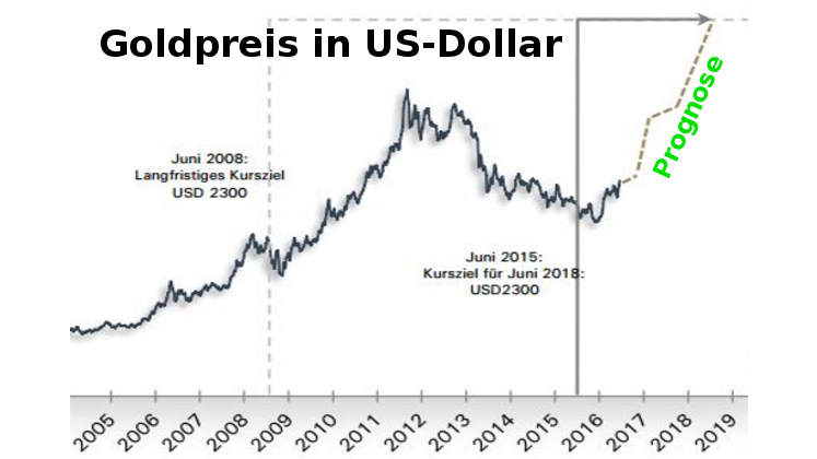 Goldpreis-Prognose: 2.300 US-Dollar bis Juni 2018