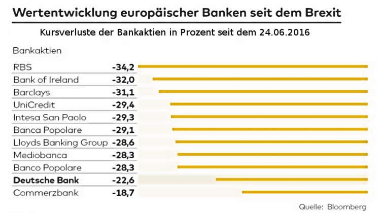 Kursverluste Bankaktien Europa und Italien seit Brexit