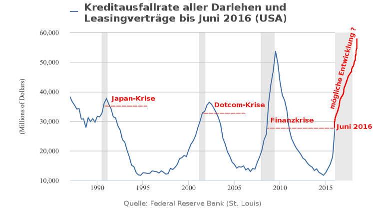 Marc Faber Börsencrash 2016 - Kreditausfallrate USA