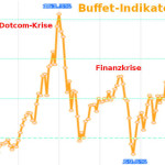 Marc Faber Börsencrash vs. Buffet-Indikator
