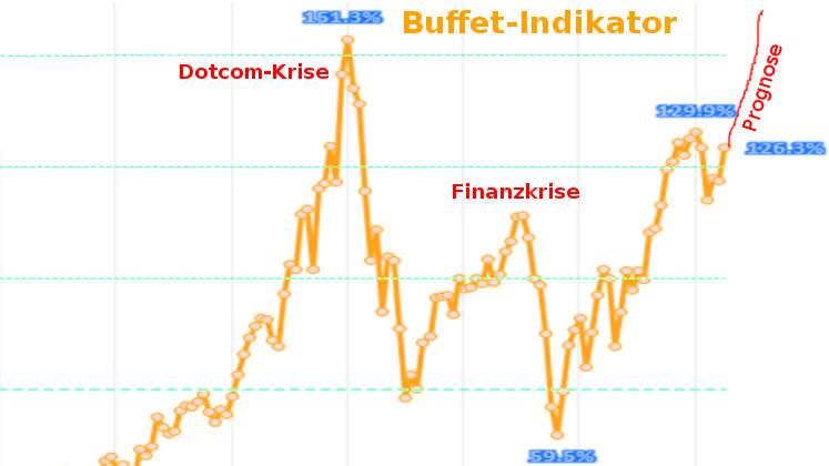 Marc Faber Börsencrash vs. Buffett-Indikator