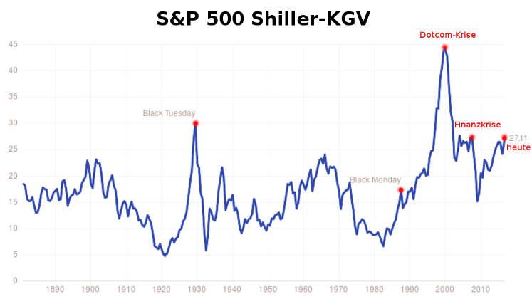 S&P 500 Shiller-KGV  gibt George Soros recht