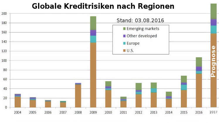 Kreditzyklus: Kreditrisiken nach Regionen - Börsencrash 2016