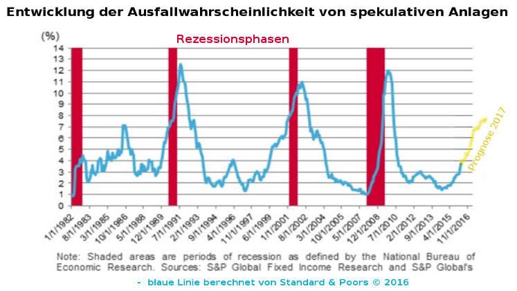 Kreditzyklus: Korrelation von Kreditaufallrate und Börsencrash / Rezession
