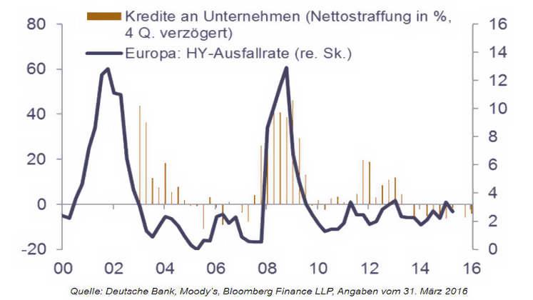 Kreditzyklus: Kreditausfallrate Europa 2016