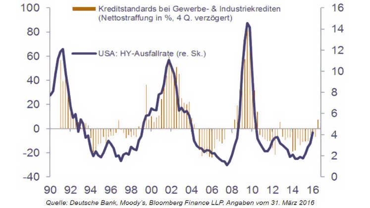Kreditzyklus: Kreditausfallrate USA 2016