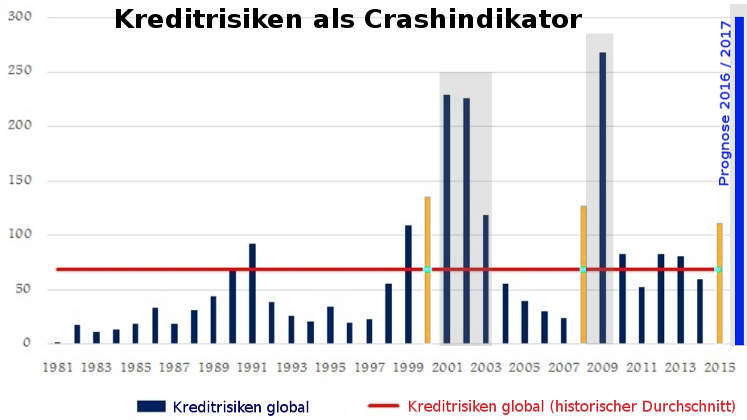 Kreditzyklus: Kreditrisiken (Kreditausfallrate) als Crash-Indikator (Börsencrash)
