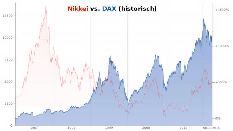 Marc Faber Börsencrash 2016 vs. Nikkei-DAX