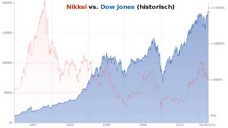 Marc Faber Börsencrash 2016 vs. Nikkei-Dow-Jones