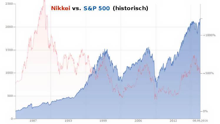 Marc Faber Börsencrash 2016 vs. Nikkei-S&P 500