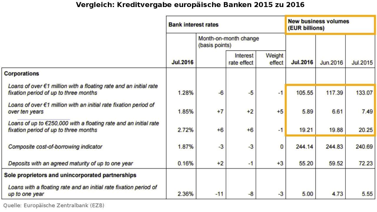 Inoffizielle Geldpolitik der EZB: Staatsfinanzierung statt steigende Kreditvergabe