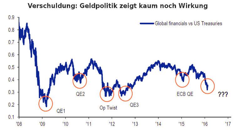 Risiko der weltweiten Verschuldung