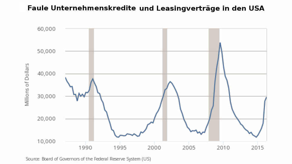 Faule Kredite und Leasing US-Unternehmen 10-2016