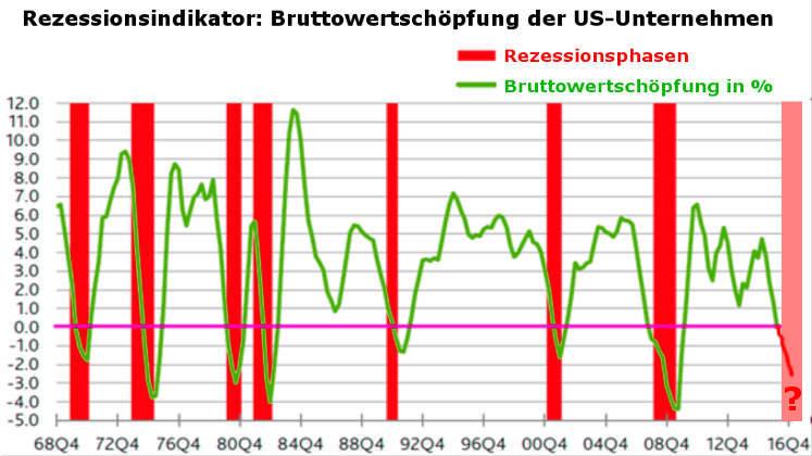 Krisen-Rezessions-Indikator: Bruttowertschöpfung US-Unternehmen (historisch)