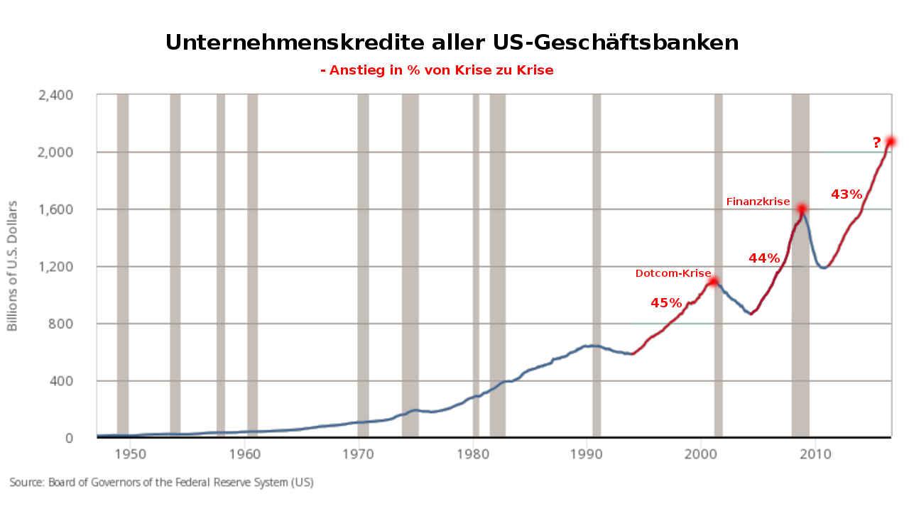 Kredite von Unternehmen bei US-Banken 1950 - 2016