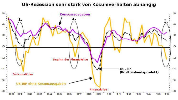 US-Rezession: Bruttoinlandsprodukt (BIP) und Konsum 2016