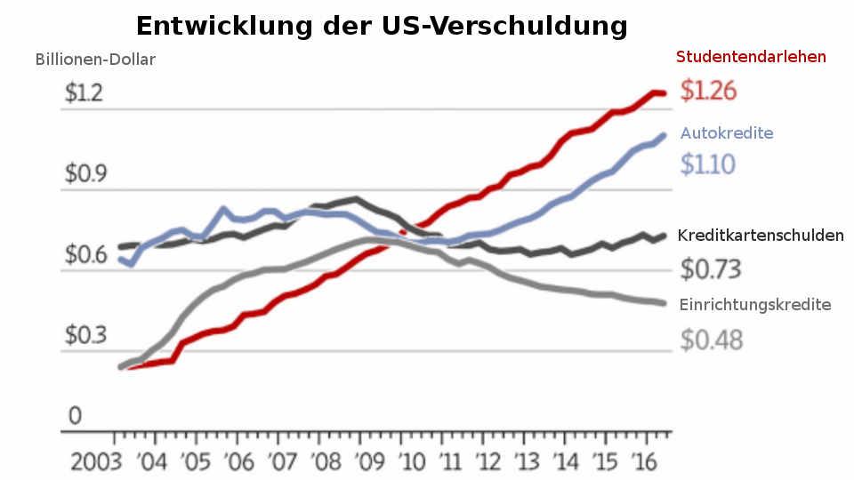 Entwicklung der US-Verschuldung: Studenten-Darlehen Auto-Kredite 2003-2016